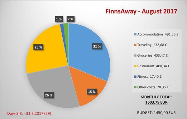 Cost-summary-August-2017-FinnsAway Travel Blog