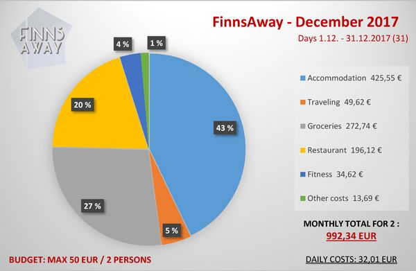 COSTS-DECEMBER-2017-FinnsAway.jpg