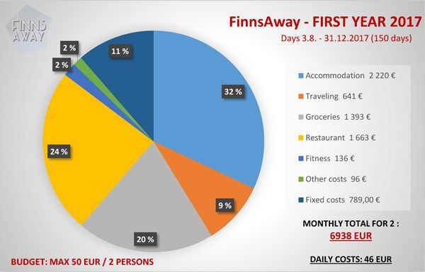 FinnsAway-Costs-year-2017-1.jpg
